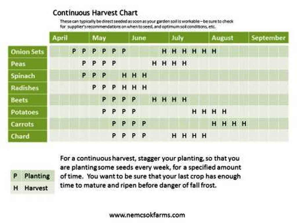 Continuous Harvest Chart