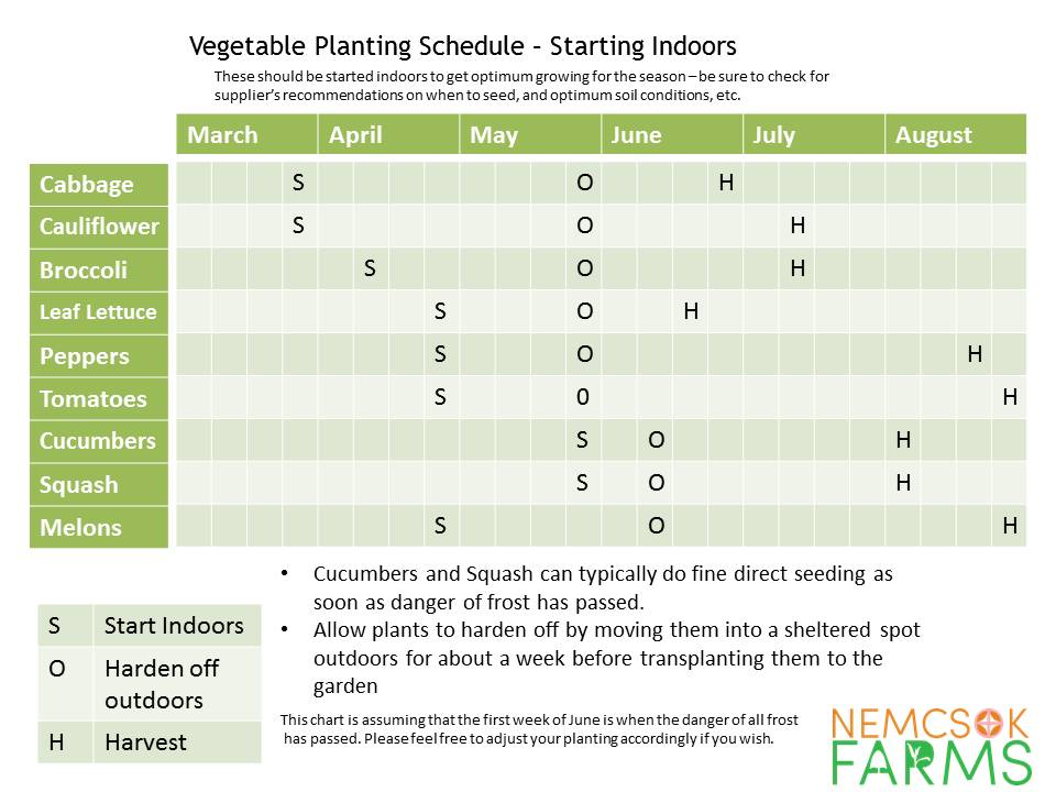 Planting Schedule -Starting Seeds Indoors